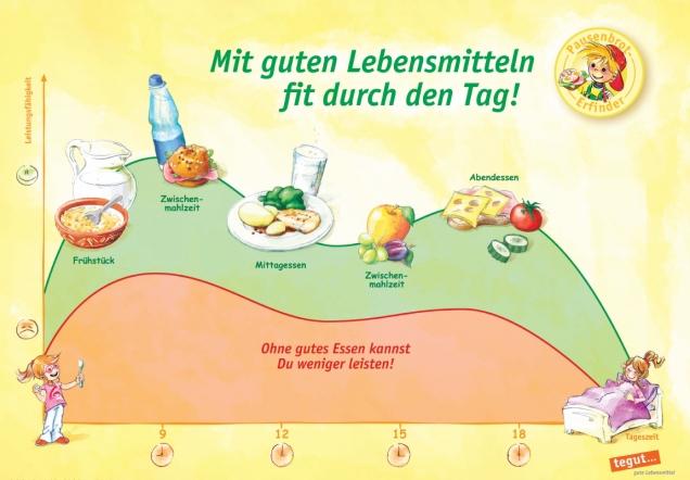 Leistungsfähigkeit steigern durch regelmäßige Mahlzeiten ...